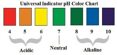 Universal pH indicator drops, test water for Acidity, Neutral or Alkaline level