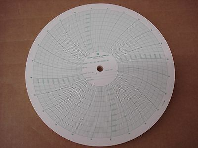 30559408 Graphic Controls Circular Recorder Chart Paper FOR MP-10000-4H 100-Pack