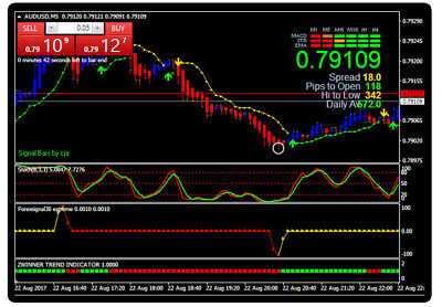 Forex Indicator Forex Trading System Best mt4 Trend Strategy - Scalping Action