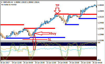 Forex Indicator Forex Trading System Best mt4 Trend Strategy - Winning Strategy