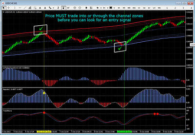 Forex Indicator Forex Trading System Best mt4 Trend Channel Trading Scalping