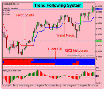 Forex Indicator Forex Trading System Best mt4 Trend Strategy Digital Scalping +