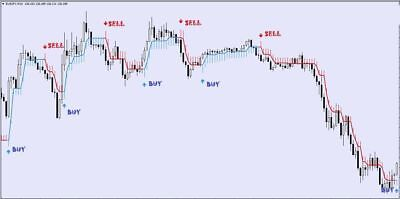 Forex Indicator Forex Trading System Best mt4 Trend Strategy Half Trend