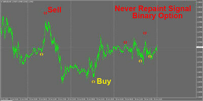 Forex Indicator Forex Trading System Best mt4 Trend Strategy - Binary Option B&S