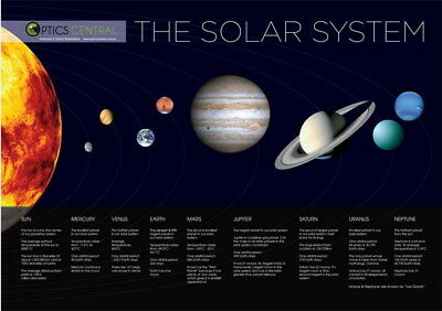 """023 Solar System - The Sun Planets Moons Comets Meteors 34""""x24"""" Poster"""