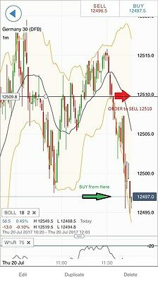 Dax (german30) Index scalping strategy - Dax Trading Strategy - not mt4 or forex