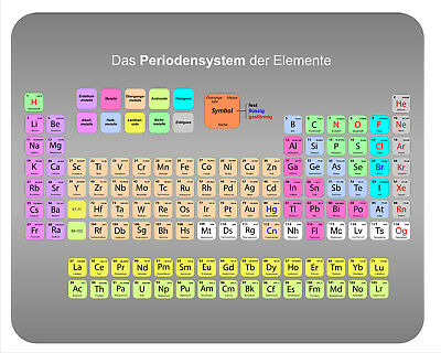 Mousepad Periodensystem Mauspad Chemie Elemente 2017 Atome Farbe