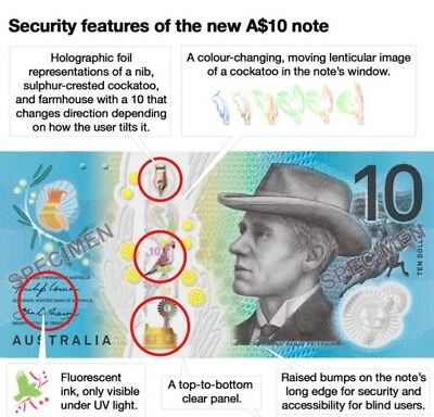 🌟Special AUSTRALIAN NEW $10 Dollars 2017 General Prefix 1x Uncirculated Note💰.