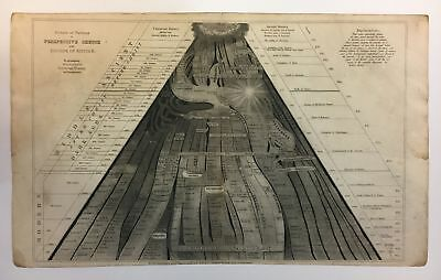 Picture of Nations or Perspective Sketch of the Course of Empire Emma Willard