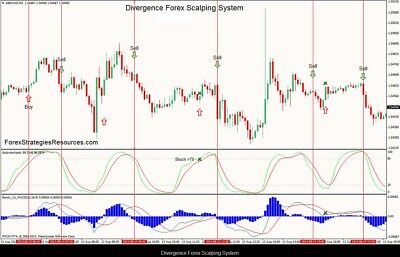 DIVERGENCE MACD SCANNER Forex INDICATOR Signals fx multi pair all