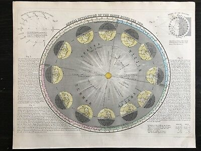 1850 Earth Revolving Around The Sun Hand Coloured Astronomy Chart By John Dower