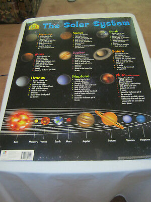 Poster of solar system Kids educational laminated science