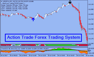 FOREX INDICATOR FOREX Trading System Best mt4 Trend Strategy -P Action Trade