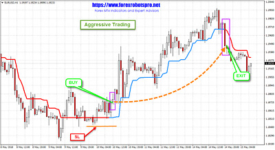 TRADING SYSTEMS | Expert Advisors | Forex MT4 Indicators - SuperTrend  Indicator