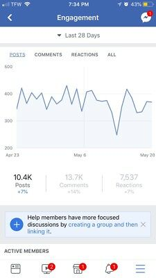 LARGE Facebook Group 40,000+ EXTREMELY ACTIVE!