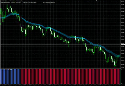Forex 5 minutes trading system