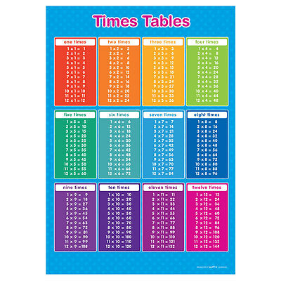A4 Times Table Poster Numeracy Educational Learning Teaching Resource - BLUE