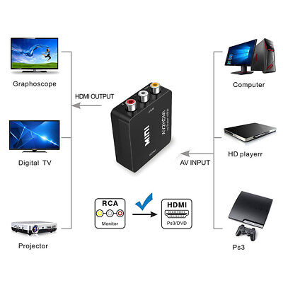 RCA AV to HDMI Converter for Important Conferencing & 1080P HDTV Plug and Play