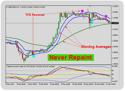 FOREX INDICATOR FOREX Trading System Best mt4 Trend Strategy Trend Reversal TFX - $11.93 ...