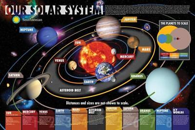 The Solar System Poster Smithsonian Print Home Decor Wall Art Space Earth Sun