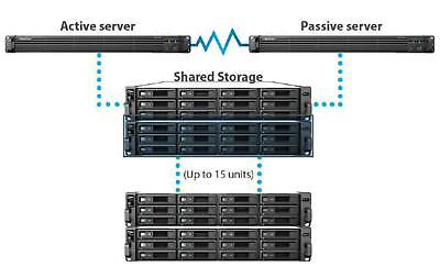 Synology RackStation RC18015xs+ High-Availability Cluster Controller ,Intel Xeon
