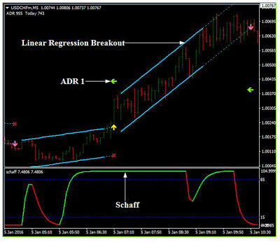 Forex Indicator Forex Trading System Best mt4 Trend Strategy LinRegressiBreakout