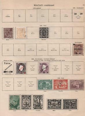 MACAO: 1894-1898 Examples - Ex-Old Time Collection - 2 Sides Album Page (19801)