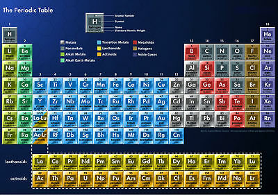 Periodic Table of Elements Art Silk Poster 8x12 24x36 24x43