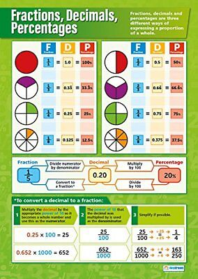 Fractions, Decimals, Percentages -Maths Educational Wall Chart/Poster in ...