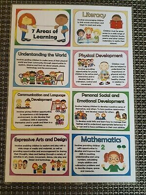 EYFS 7 areas of learning  A4 poster EYFS posters with description childminder