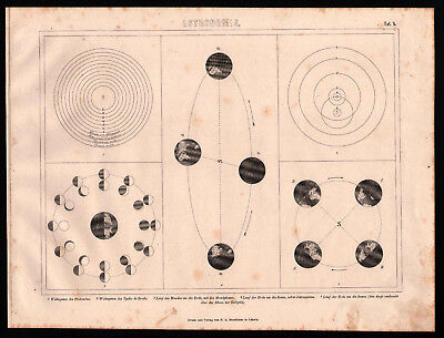 Antique map. PTOLEMY & TYCHO BRAHE PLANET SYSTEM. MOON PHASES etc. 1870