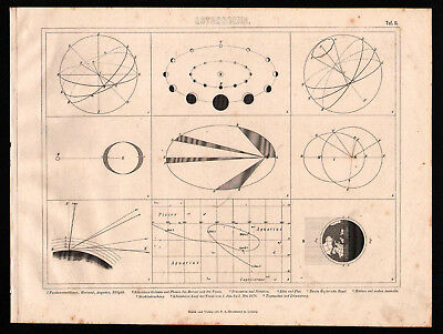Antique map. ASTRONOMY. ASTRONOMICAL SCHEMES & MODELS. 1870