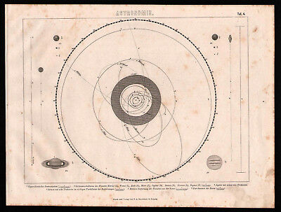 Antique map. SOLAR SYSTEM. PLANET SYSTEM. 1870