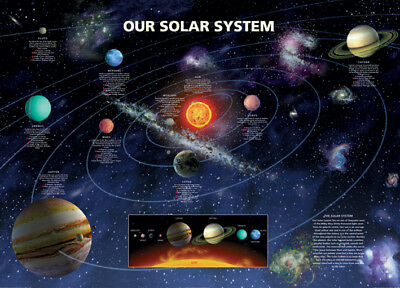 Our Solar System Space Sun And Planets With Facts 91.5 X 61Cm Maxi Poster