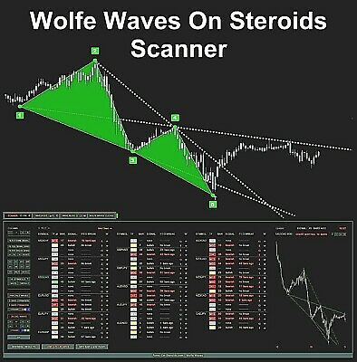 Automatic Elliott Waves Elliott Waves On Steroids Forex Mt4