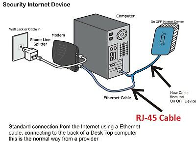 PATENT Internet security on/off device