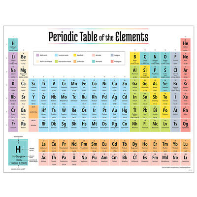 Creative Teaching Press 2019 Periodic Table Elements Chart