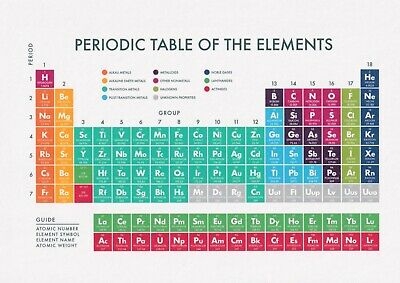 Periodic Table of The Elements A4 Vintage Matte Fine Print Chemistry Education
