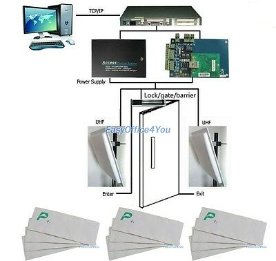 Intelligent Vehicle Access Control System-UHF reader/Controller/Windshield Tags