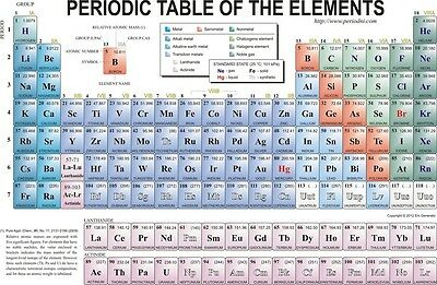"periodic table of the elements  Fabric poster 36"" x 24"" Decor 05"