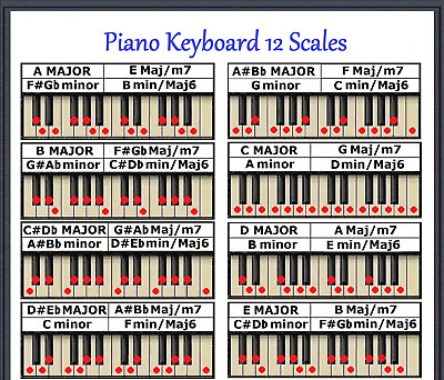 Piano Keyboard 12 Scales Chart - Every Note For Any Key - Small Chart
