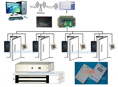 PROXCARDⅡ access control system Kits with WiFi wireless CONN Management Software