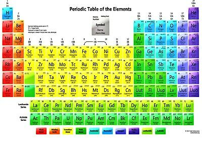 Periodical Table Of Elements Wall Art Poster (A1 - A5 Sizes Available)