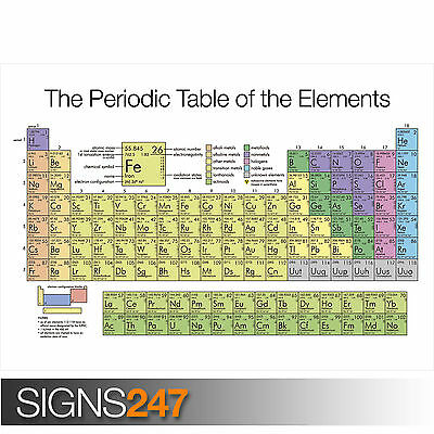 PERIODIC TABLE OF THE ELEMENTS - CHEMICAL ELEMENTS (1062) Poster A0 A1 A2 A3 A4