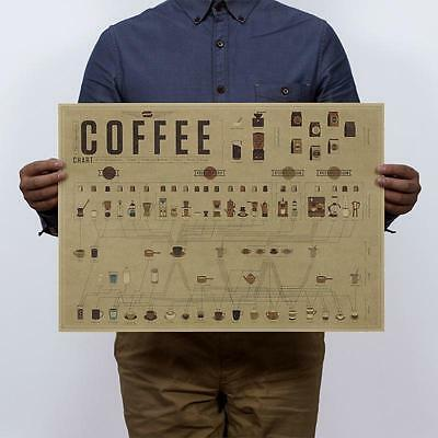 coffee's formula chart vintage kraft paper posters wall stickers shop decoration