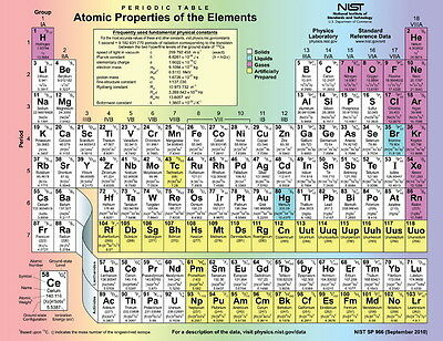 "002 Periodic Table of The Elements Fabric - Chemical Elements 18""x14"" Poster"
