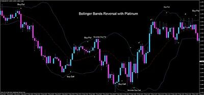 Bollinger Bands Reversal with Platinum Forex System