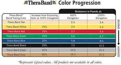 3-Each of Green, Blue, Black Thera-Band Set, Resistance Theraband Packs