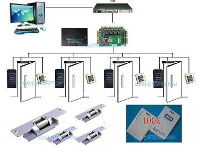 TCP/IP 4 door access controller System for building management HID Readers/Cards