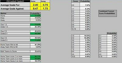 PD Football Tipster - Accurate Football Results Predictor, Soccer Betting Tool